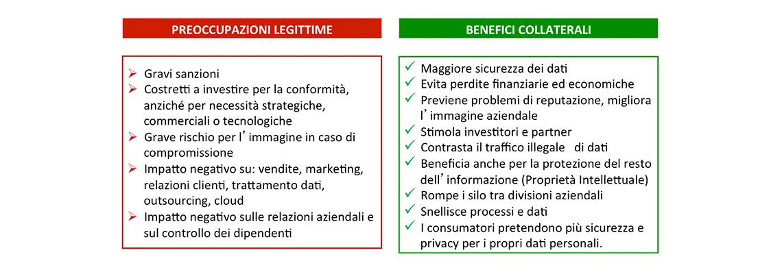 GDPR benefici