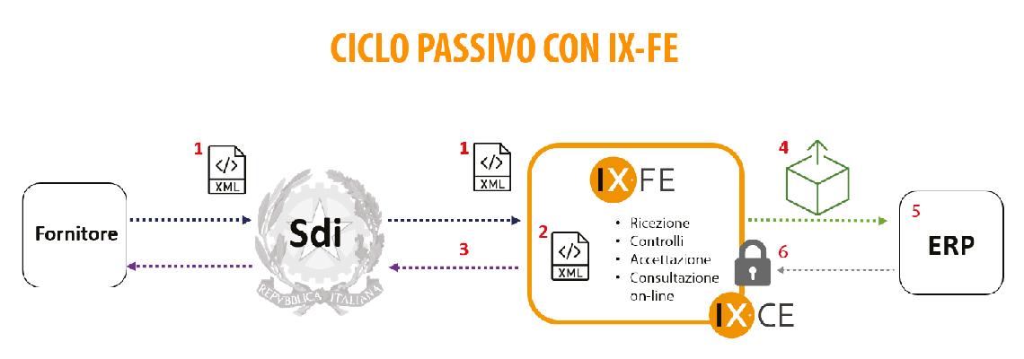 Fatturazione elettronica B2B Ciclo Passivo