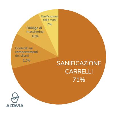 INDAGINE SANIFICATORE CARRELLI